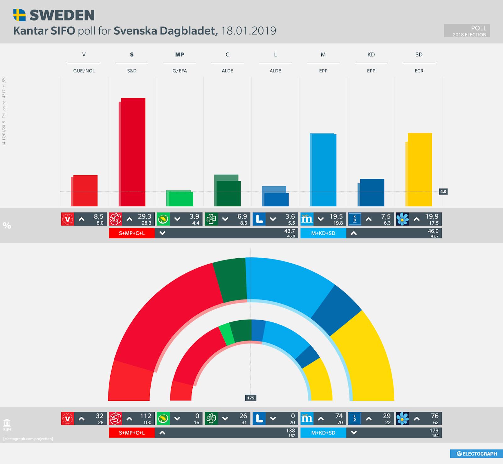 SWEDEN: Kantar SIFO poll chart for Svenska Dagbladet, 18 January 2019
