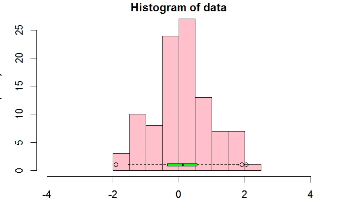 R graph gallery RG#80 Plotting boxplot and histogram (overlayed or