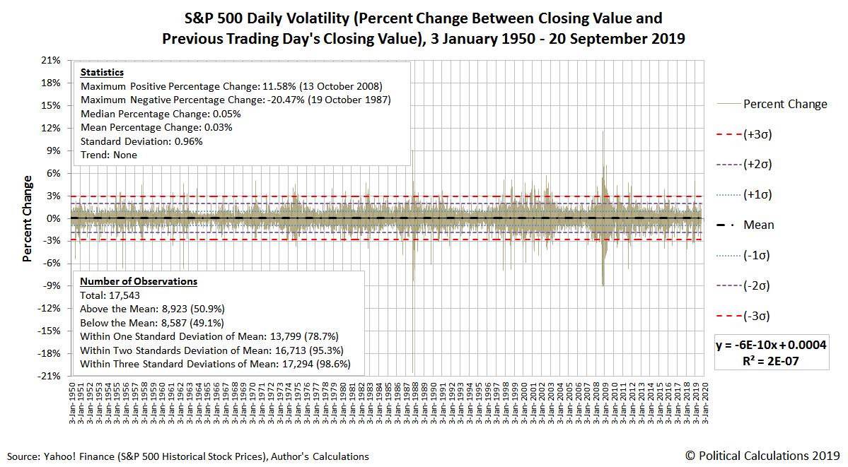S&P 500 Daily Volatility, 3 January 1950 - 20 September 2019