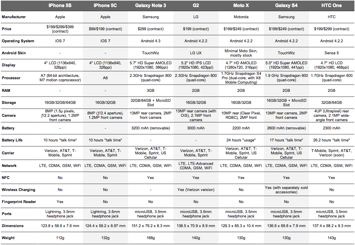 Thatgeekdad Comparison Chart 5s 5c Note 3 G2 Moto X S4 And Htc One