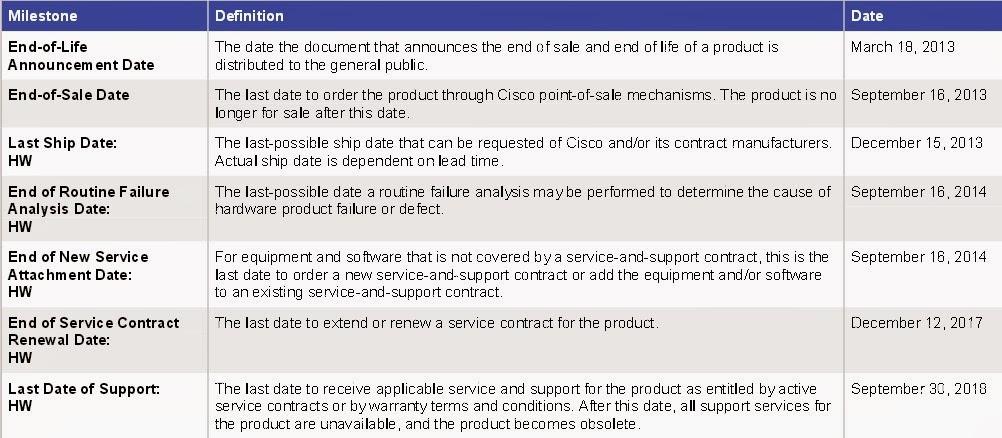 Cisco, Network Equipment Resource: December 2013