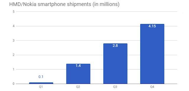 Bangkit, Penjualan Nokia Tumbuh Hingga 8,45 Juta Unit Pada Q1