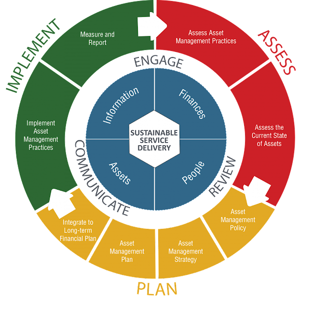 Asset Management Framework Wheel