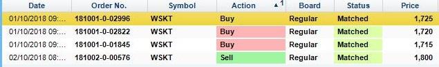Saham dengan kapitalisasi pasar kecil untuk trading harian saja