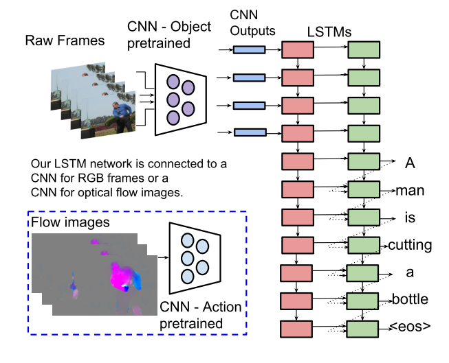 Deep Compression: Compressing Deep Neural Networks with Pruning