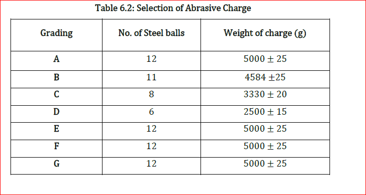 Civil engineering exams guru los angeles abrasion test for Ti 85 table of values