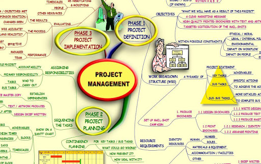 MIND MAPPING FOR PROJECT MANAGEMENT