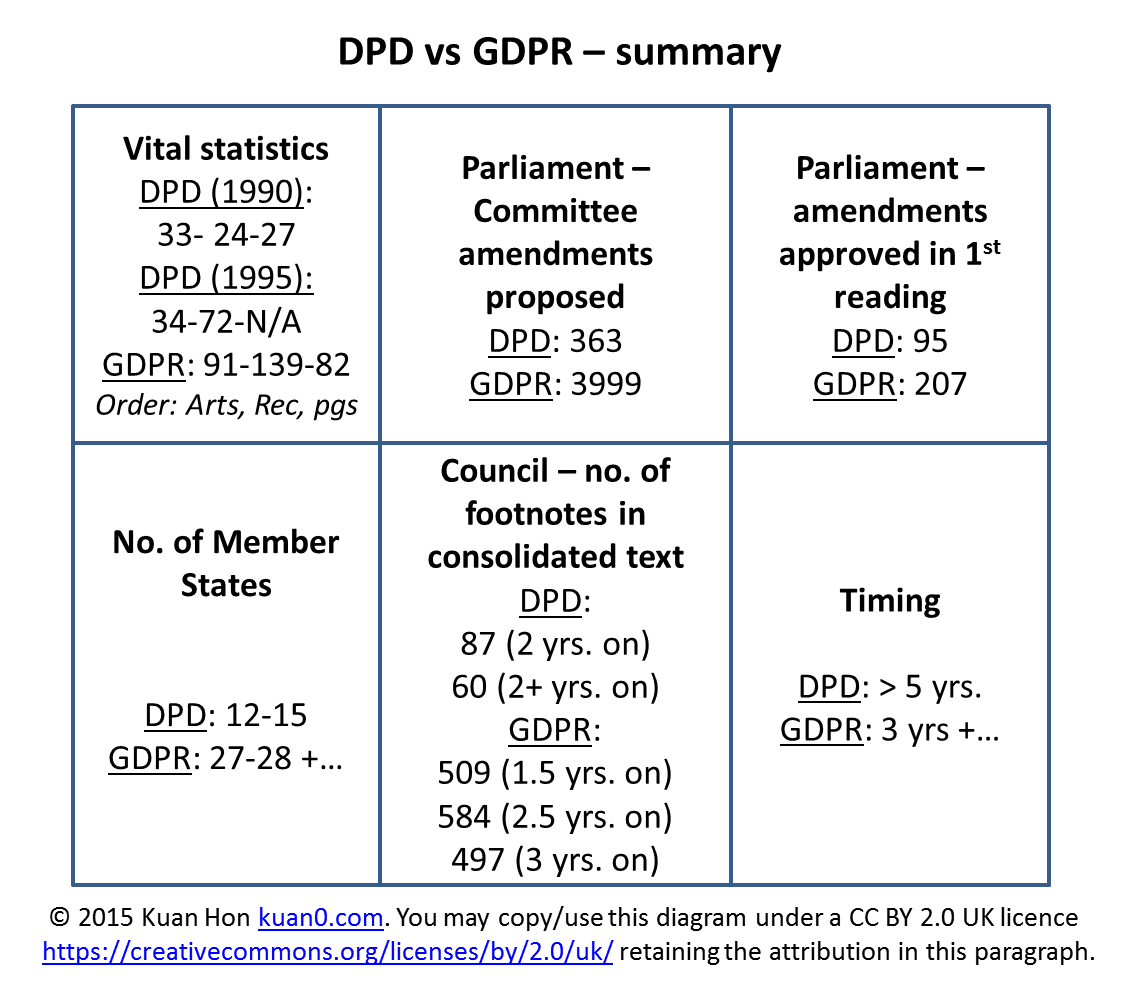 DPD vs GDPR - summary