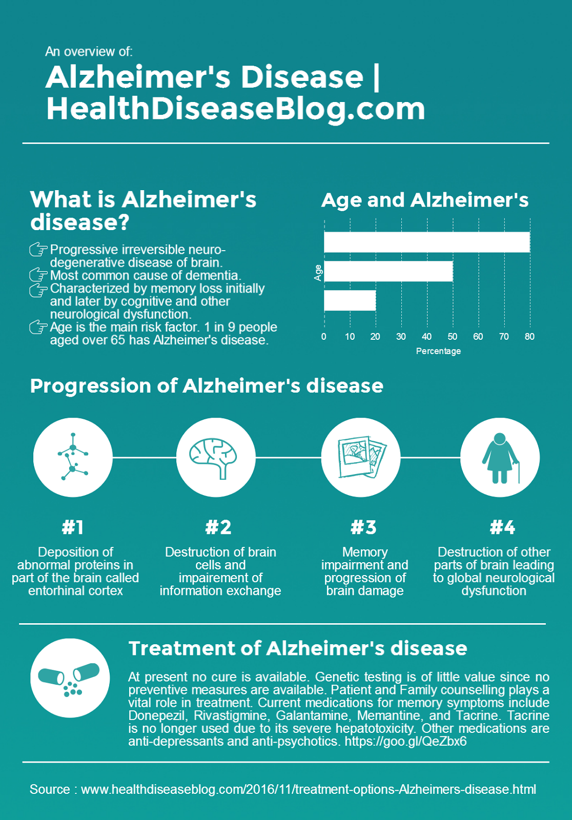 An overview of Alzheimer's disease