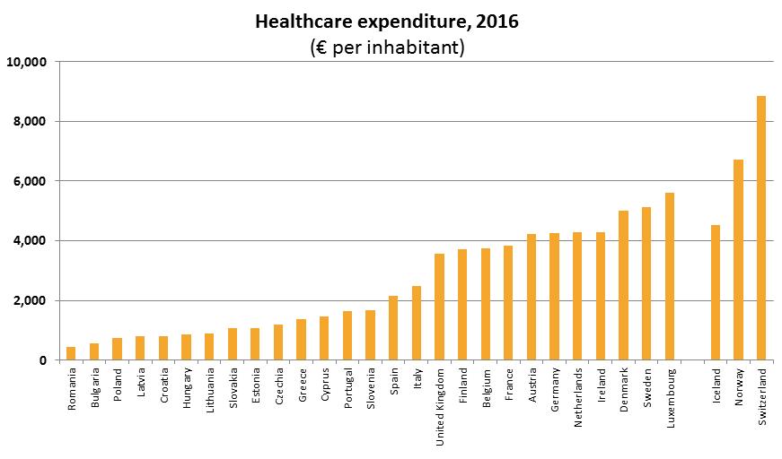 Gasto Sanitario por países y por persona