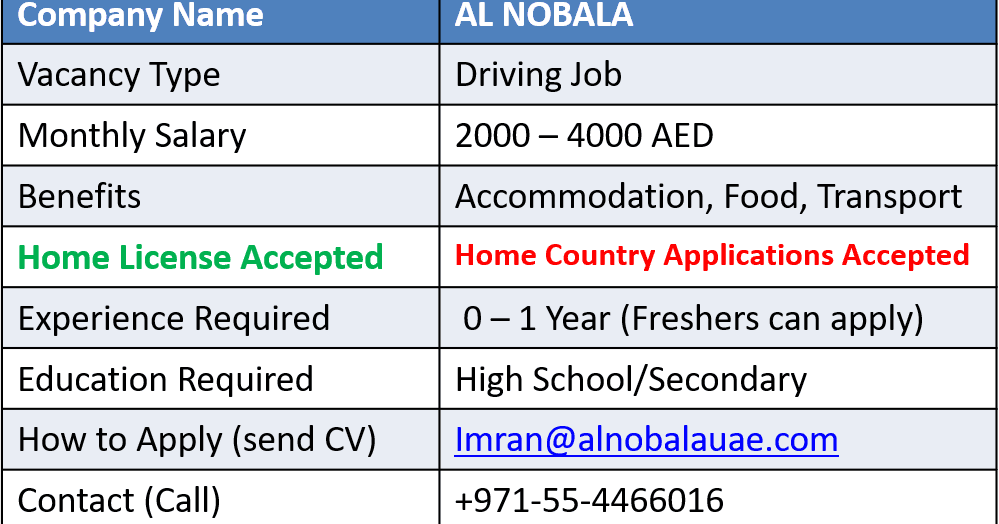 Latest Driving Jobs (100% Confirm Hiring) | UAE Dubai Metro