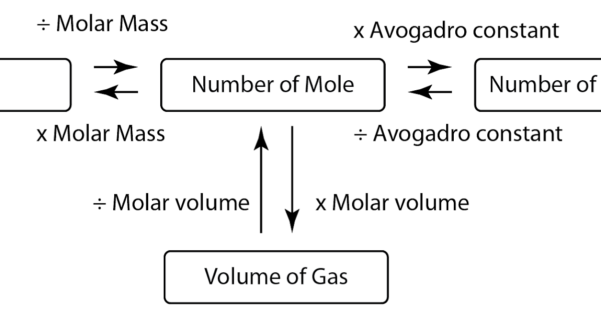 mass volume relationship in reaction to form