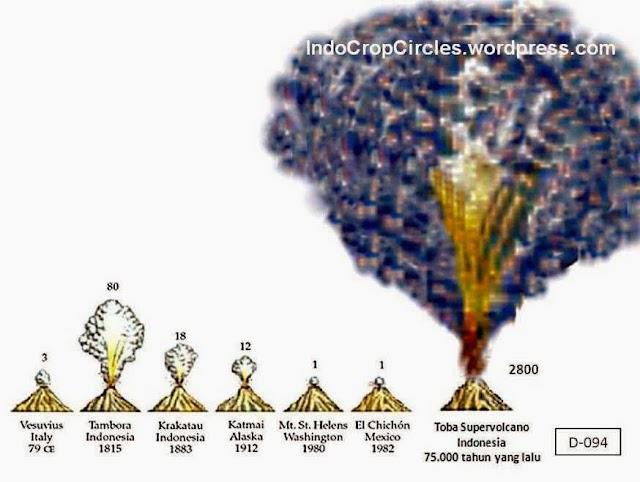Sejarah Super Volcano Toba yang Melegenda Letusannya