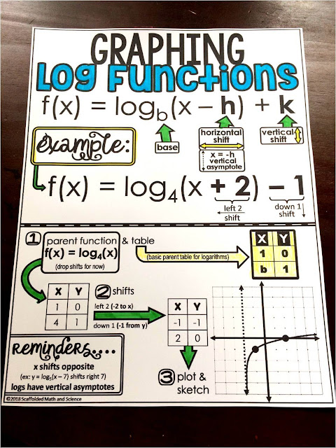 Graphing Logarithmic Functions Cheat Sheet