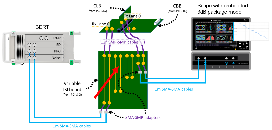 Test happens teledyne lecroy blog pcie 40 receiver link connection schematic for finding marginal channel ccuart Images