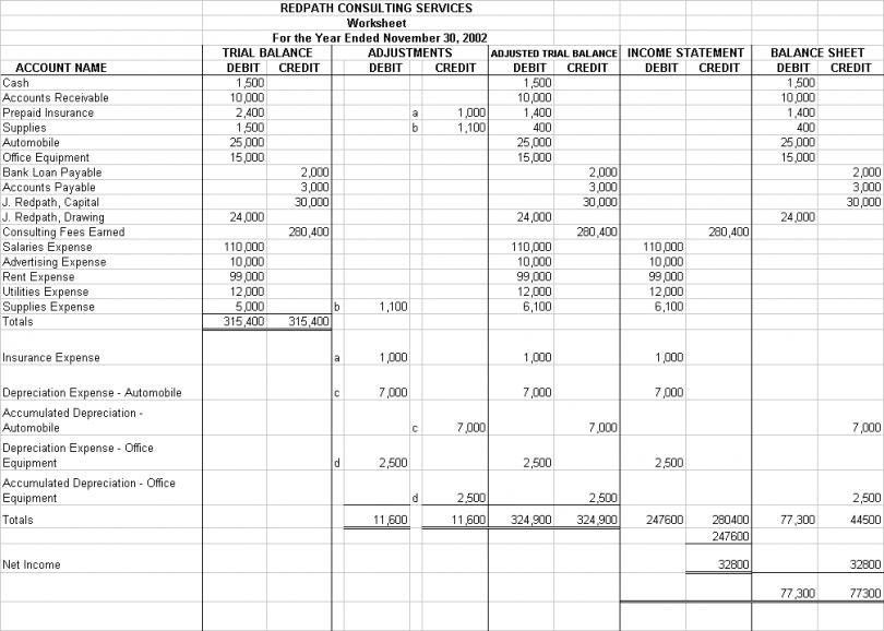 Accountant Lamp Picture: Accounting Worksheet Example