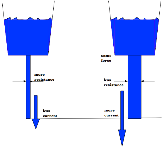 Voltage Current Resistance : Science class november