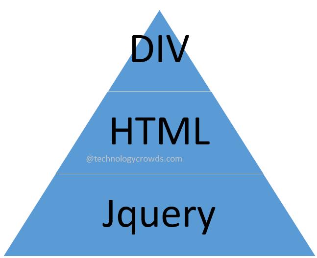 Jquery show hide div on radio button using jquery asp net c mvc ef cloud sql - Jquery toggle div ...