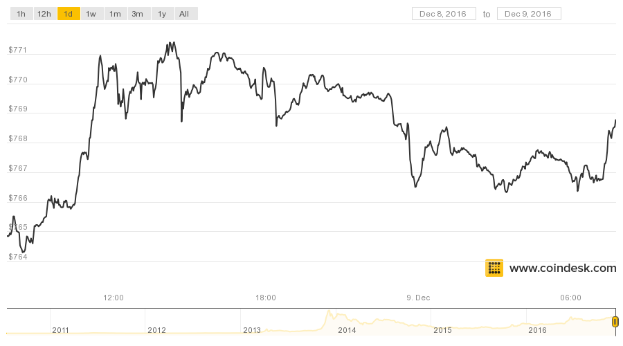 Gia Bitcoin dang dao dong o $768