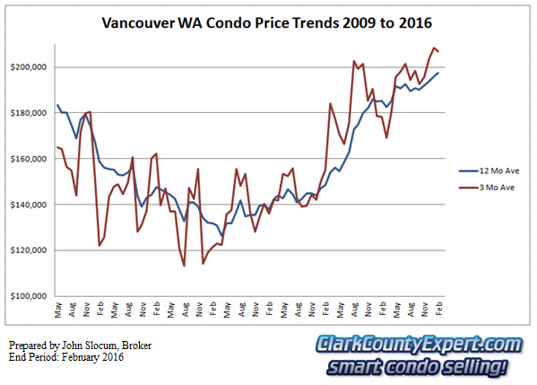 Vancouver WA Condo Sales February 2016 - Average Sales Price Trends