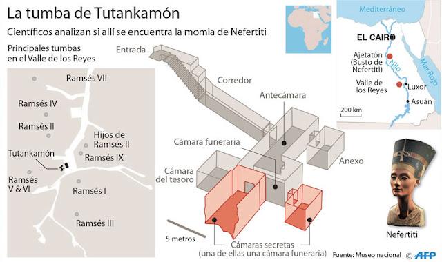 La tumba de Tutankamón.