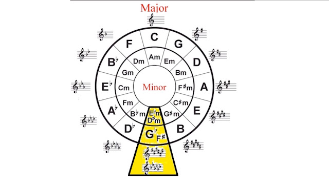 If you start at C major and keep going up a perfect 5th at a time you will eventually go round a complete circle and arrive back at C major .