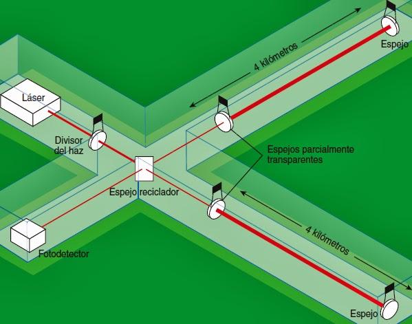 Resultado de imagen de Programa del Interferómetro  LIGO