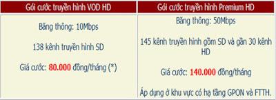 bảng giá cước đăng ký truyền hình fpt quận 2