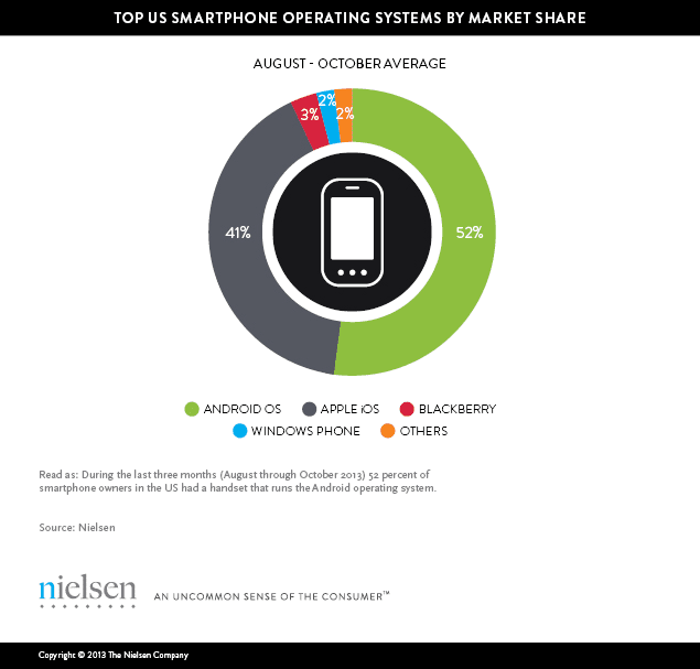 top us smartphone operating systems by market share