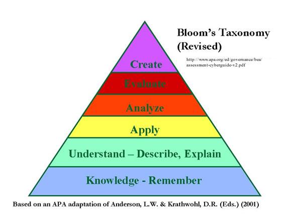 Bloom's Taxonomy (Bloom)