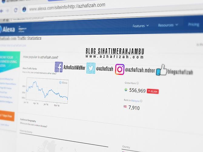 Ranking Alexa Azhafizah.com December 2016