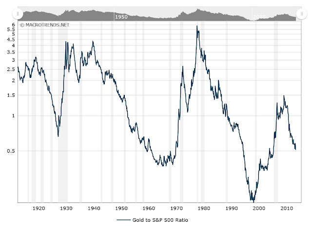 Gold to S&P500 ratio, 100 years chart