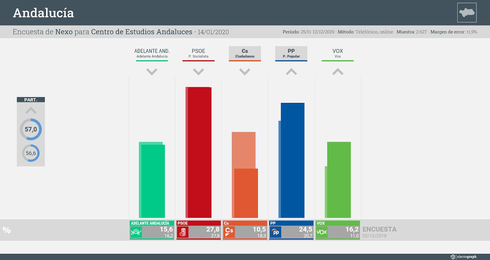 Gráfico de la encuesta para elecciones autonómicas en Andalucía realizada por Nexo para el Centro de Estudios Andaluces, 14 de enero de 2020
