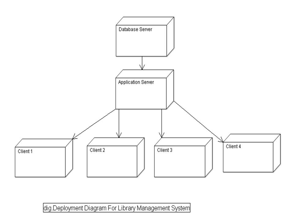 Use Case Diagram Library Management System 3d Origami Dragon Uml Diagrams For