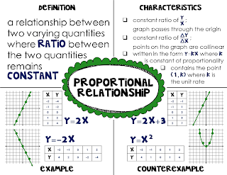 2.1a homework proportional relationships