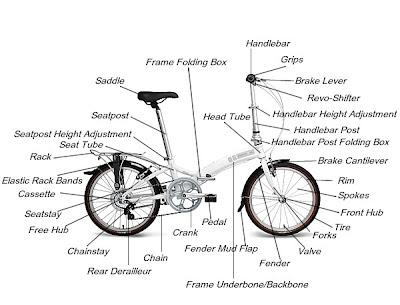 Anatomi Sepeda Lipat / Folding Bike