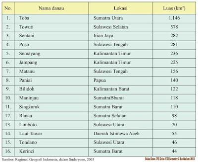 Keunggulan Sumber Daya Perairan di Indonesia