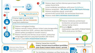 Cara Daftar CPNS 2017 Gelombang 2 Lewat sscn.bkn.go.id