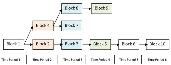 Блок Биткоина