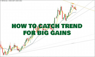 How To Catch Trend For Big Gains In Forex, How To Trade A Strong Trend, Forex Blog, Forex Friend Loan, Forex Market, Forex, Trend, How To