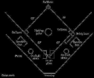 Lapangan Softball