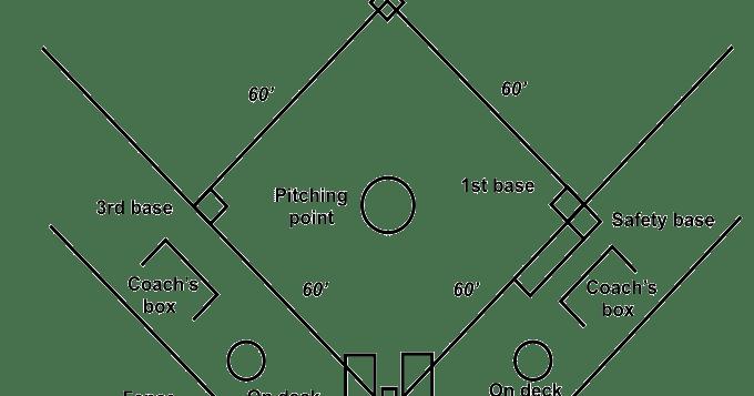 Gambar Bentuk Ukuran Lapangan Permainan Softball Beserta