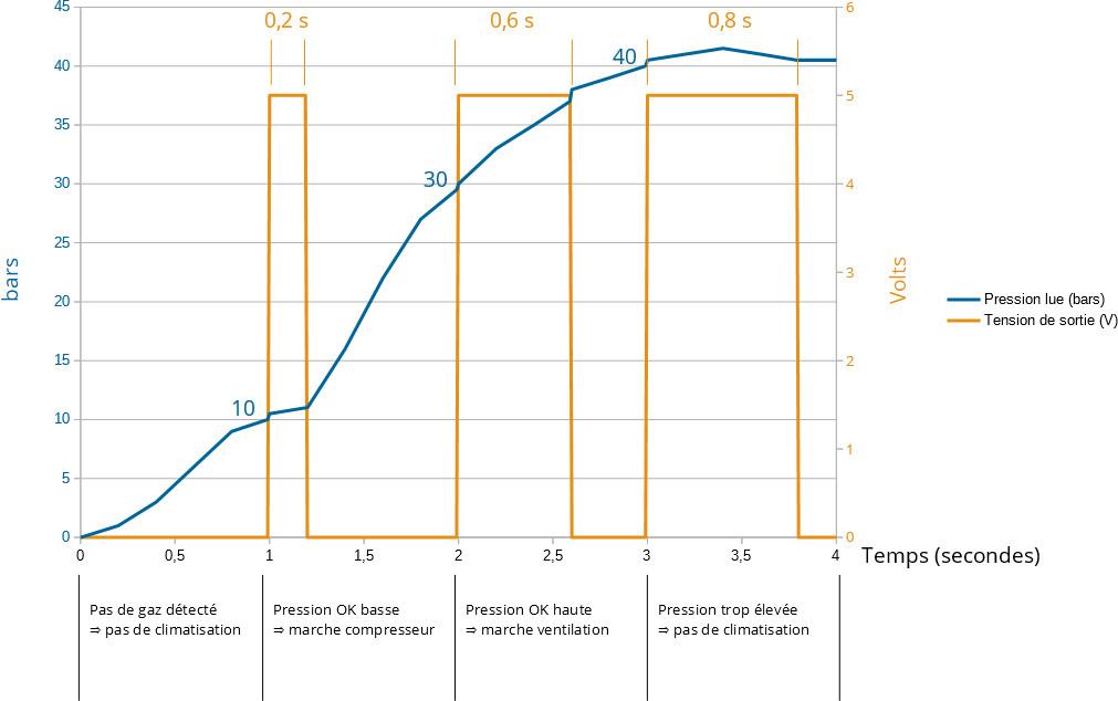 Graphique de relation pression gaz - tension de sortie du capteur de pression