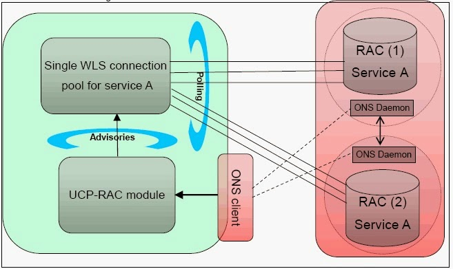 Different approaches for connecting Weblogic Server to RAC