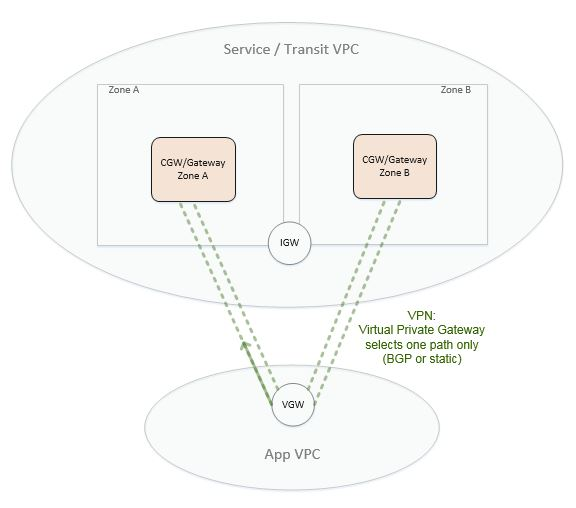 enabling data science: AWS VPC VGW Multipath Routing