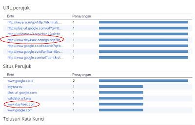 Cara Memblokir Situs Perujuk (Sumber Trafik) yang tidak diinginkan pada Blog