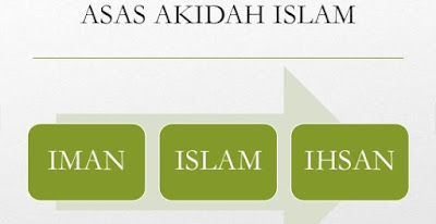 Pengertian Iman Dalam Islam