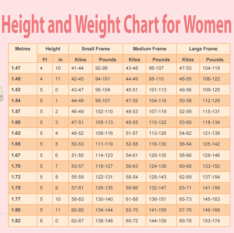 Women Weight Chart Selol Ink