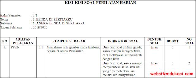 Kisi-kisi PH / UH Kelas 3 Tema 3 Kurikulum 2013 Terbaru
