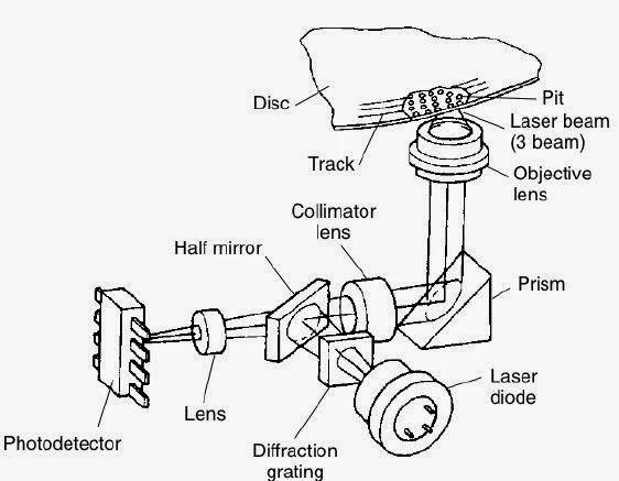 esquema del viaje del rayo láser en unidad optica